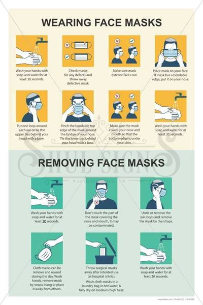 Picture of Wear Face Mask properly Sign